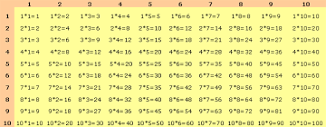 help learning times tables times tables