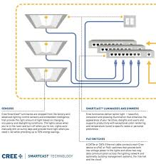 new cree led light fixtures are poe or powered over the ethernet