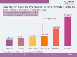 sueldos profesionales en mxico 2016 mejor mínimo un salario instituto mexicano para la