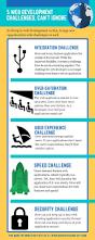 Website Development Company In Mumbai 48 Best Web Development Images On Pinterest Web Development