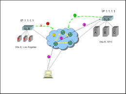 Global Load Balancing Dns And by Why Dns Based Global Server Load Balancing Gslb Doesn U0027t Work