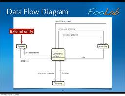 membuat erd visual paradigm data flow diagram research paper service