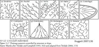 What Is Trellis Drainage Pattern Huggett 2007 Geomorf My Blog