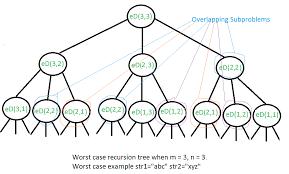 pattern matching algorithm in data structure using c dynamic programming set 5 edit distance geeksforgeeks