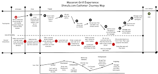Customer Journey Mapping Customer Journey Map For Restaurants U0026 Cafes Template Uxpressia