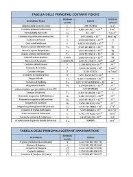 tabella conversione candele costanti e grandezze fisiche