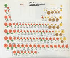 Ions Periodic Table Apchemcyhs Ionic Radius