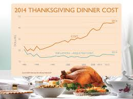 cost of thanksgiving meal drops in indiana rises nationwide