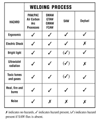 welding overview of types and hazards osh answers