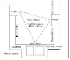 Kitchen Triangle Design Kitchen Kitchen Triangle Rule Island Work Design