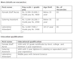 catering assistant jobs navodaya vidyalaya samiti application form vacancies recruitment 2017