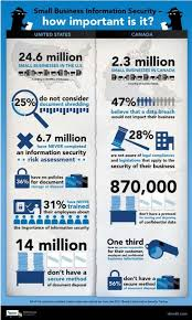 small business information security how important is it