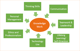 reflections on learning success the 7 skills of knowledge work