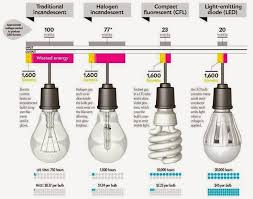 what are the best light bulbs better lighting differences of incandescent halogen l cfl and