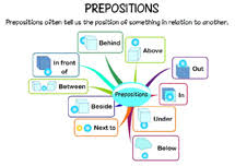 prepositions for kids prepositions exercises prepositions