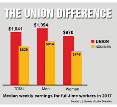 bureau union washington state posts big gains in union membership the stand