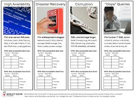 Party Planning Spreadsheet Updated High Availability And Disaster Recovery Planning Worksheet
