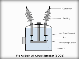 electrical systems oil circuit breaker
