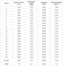 Ballistics Table Synthetic Gelatin