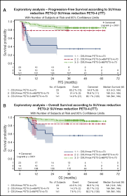 fdg pet u2013driven consolidation strategy in diffuse large b cell