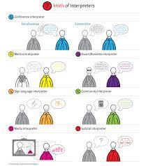 Medical Interpreter Resume Interpreter Jobs The Best 7 Interpreter Job Description