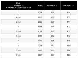 average global temperature by year table 7 climate records broken in 2014 reveal earth is gravely ill
