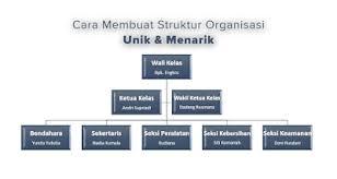 cara membuat struktur organisasi yang menarik cara praktis membuat struktur organisasi unik di microsoft word