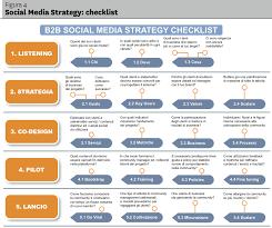 Plan Social Media Enterprise Strategy Policy And Governance For Social Media