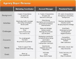 buyer persona basics