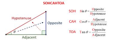 trigonometric ratios solutions examples worksheets videos