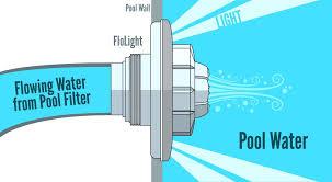 how to change an inground pool light inground pool lights wireless pool light for above ground pools