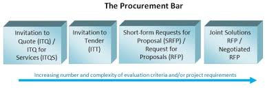 frequently asked questions on government procurement province of