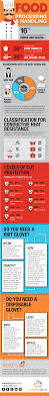 infographic ultimate guide to selecting food industry gloves
