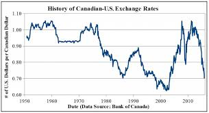 Exchange Rate What S The Deal With The Canada U S Exchange Rate