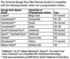 Overhead Door Programming Remote How To Program Clicker Garage Door Opener Wageuzi