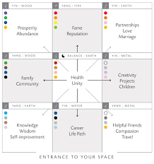 feng shui color chart feng shui office color bagua feng shui map of the home office