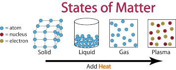 Solid Liquid Gas Periodic Table Solids Liquids Gases And Plasmas Lesson 0769 Tqa Explorer