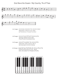 Piano Key Notes Keys And Scales Are Sets