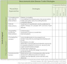 steps for phase iv conduct a capacity assessment colorado local