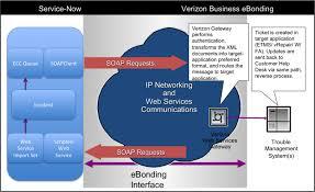 Ca Service Desk Wiki Verizon Ebonding Integration Servicenow Wiki