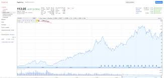 investing 101 how to read a stock chart for beginners