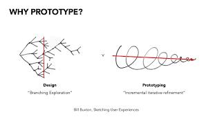 how u0026 why prototypes are mandatory for good design design shack