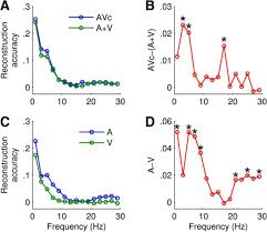 congruent visual speech enhances cortical entrainment to