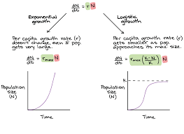 exponential and logistic growth in populations video khan academy