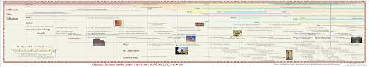 Timeline Maps General Ancient History