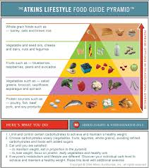 atkins diet u2013 plan phase 1 2 3 4 food list and side effects