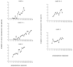 effect of verbal routine contexts and expansions on gains in the