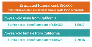 Estimated Funeral Costs by Guaranteed Insurance Preying On The Elderly Policygenius
