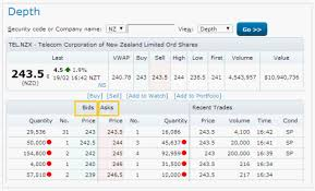 bid ask price market depth anz securities