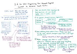 Architecture Practices Information Architecture For Seo Whiteboard Friday Moz